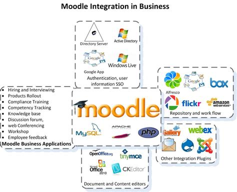 Moodle Lms Overview