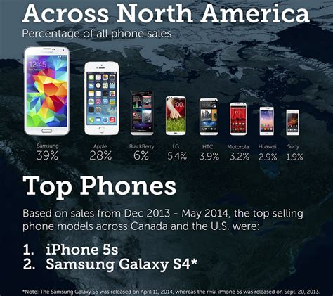 most sold phone iphone 5s and galaxy s4 were the top selling phones in