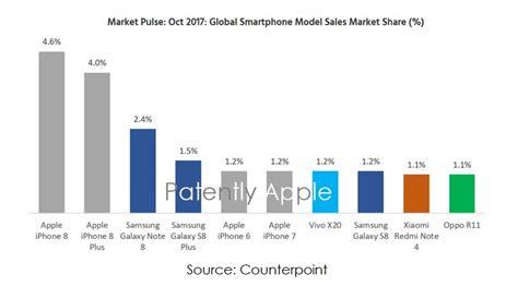 report breaks  smartphone sales  october  brand  apple crushing samsung