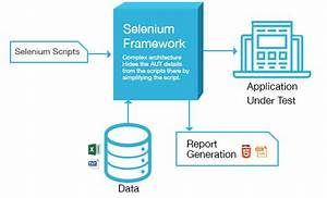 Test Automation Solutions