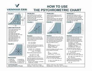Psychrometric Chart Dry Bulb Bulb Psychometric Chart How To Use