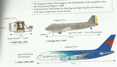 Model Airplane Engine Diagram by A Journey To Remember The Development Of Aeroplanes