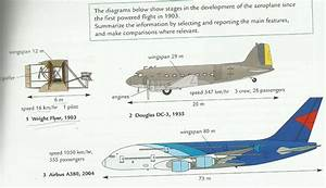 A Journey To Remember  The Development Of Aeroplanes