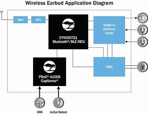 Cypress Bluetooth Audio Solution Delivers Best