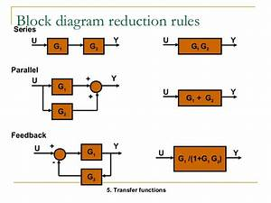 Z Transform Transfer Function Block Diagram