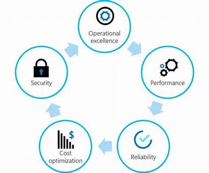 Azure Framework Principles Cloud Architecture Landing Shared
