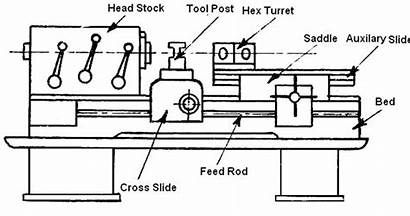Lathe Sketch Drawing Machine Diagram Parts Capstan