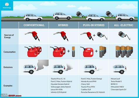 The Electric Vehicle (ev) Landscape
