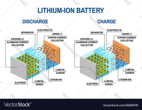 Lithium Battery Diagram by Li Ion Battery Diagram Royalty Free Vector Image