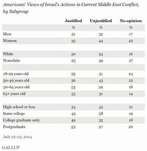 Latest Gallup Poll Shows Young Americans Overwhelmingly ...