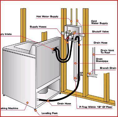 washing machine drain  feed  diagram laundry room