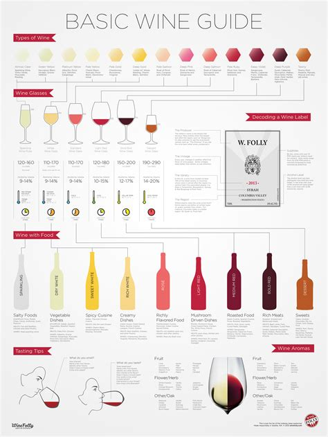 wine types wine for beginners infographic wine folly