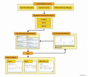 Nursing Workflow Diagram Medication Administration