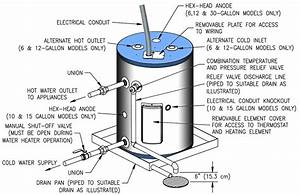 How To Install Point Of Use Water Heater