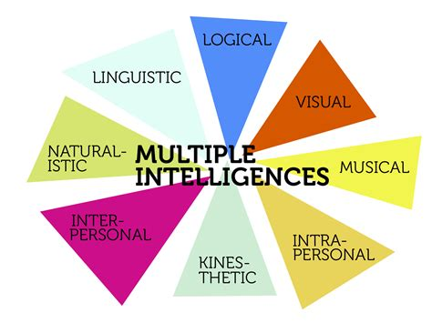 Test Intelligenze by Gardner S Intelligences Lindsay Green