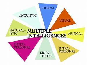 Gardner's Multiple Intelligences | Multiple intelligences ...