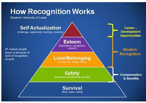 career development theories new research unlocks the secret of employee recognition