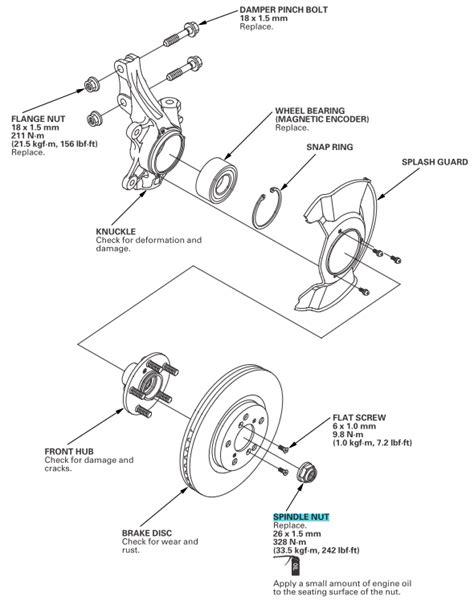 CV axel nut size - Honda Ridgeline Owners Club Forums