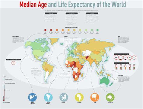 median age  life expectancy  world