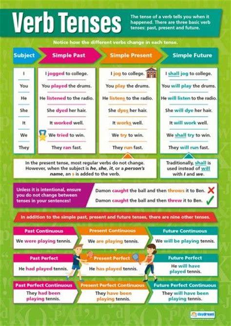 verb tenses english grammar poster tenses english