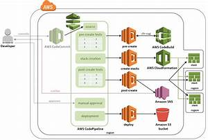 Aws Cloudformation Validation Pipeline  U2013 Aws Answers