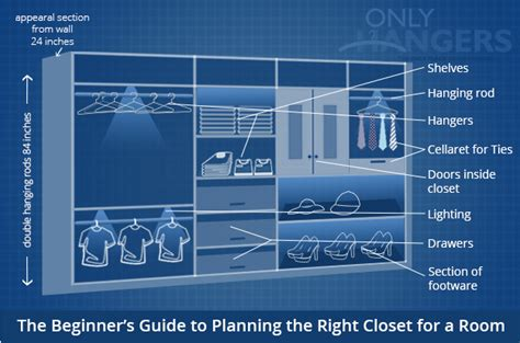 the beginner s guide to planning the right closet for a