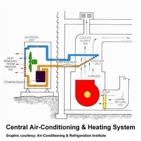 Outside Unit Diagram Air Conditioner Cools