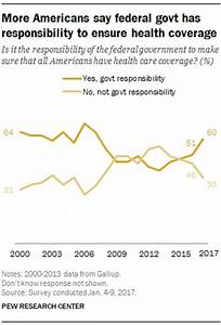 More Americans say government should ensure health care ...