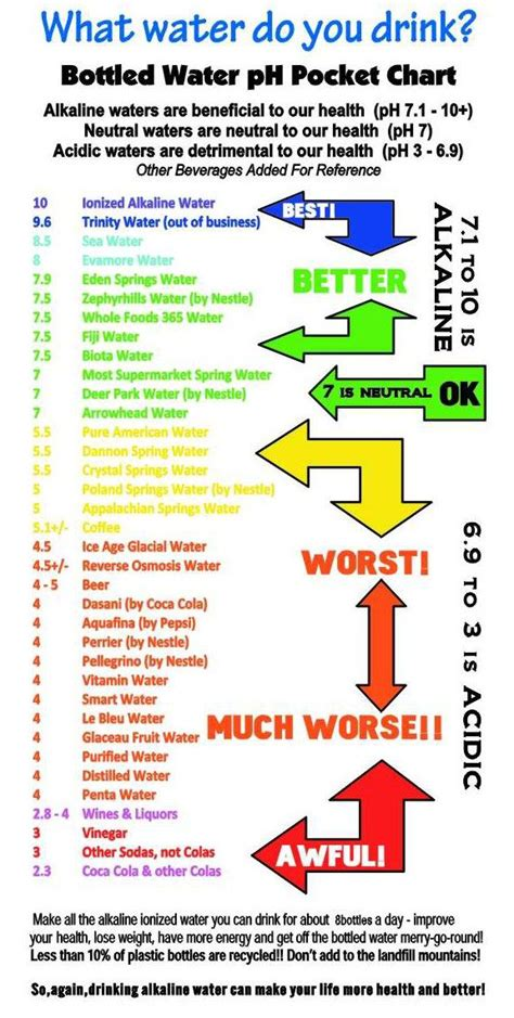 If all the results of non acidic instant coffee are not working with me, what should i do? Pin on Alkaline foods