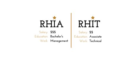Rhit Vs Rhia Certification Which Is Right For You?. Internet Phone Calls International. Best Home Delivery Meals Website Design Video. Credit Card That Rebuilds Credit. Locksmith Pacific Palisades President Of Att. Local Photography Classes What Does Fiat Mean. Charitable Contribution From Ira. Garage Door Repair Fontana Ct State Colleges. Excel Contract Management Template