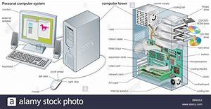 The Components Of A Personal Computer System Stock Photo