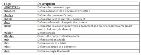 Table Tag In Html by About Html How To Make A Basic Website Using Html