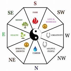 jardin feng shui idees sur les zones du ba gua et 55 photos With le feng shui et les couleurs 1 les 5 elements le cycle productif