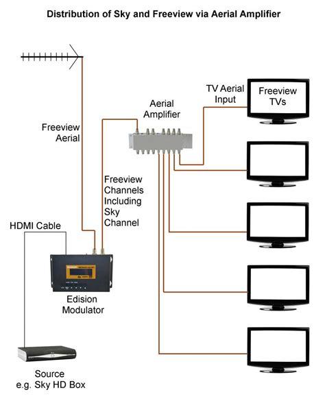 sky tv aerial wiring diagram wiring solutions