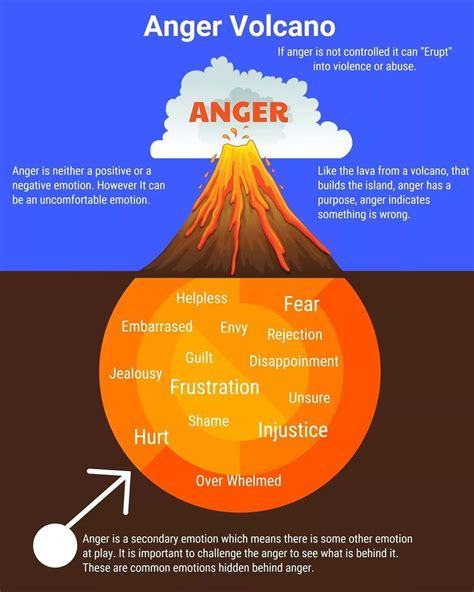 pin  anger management