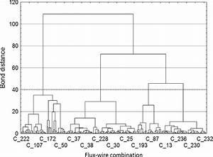 Tree Diagram Of Agglomeration Method Results Using Ward