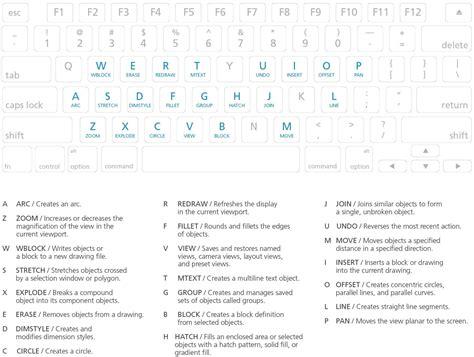autocad  mac shortcuts commands autodesk store