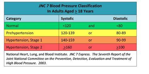 secrets    blood pressure  dot physical exam