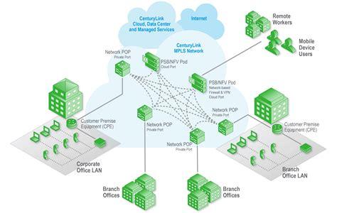 MPLS Architecture | CenturyLink