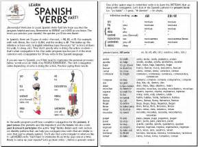 Learn Spanish Verb Conjugation