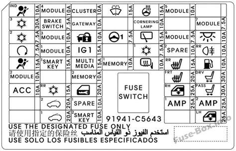 Fuse Box Diagram Kia Sorento