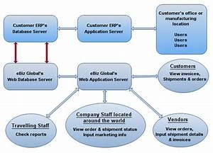 Diagram  Sap Erp Diagram Full Version Hd Quality Erp