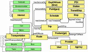 Multimodal Transport Ontology Main Concepts And