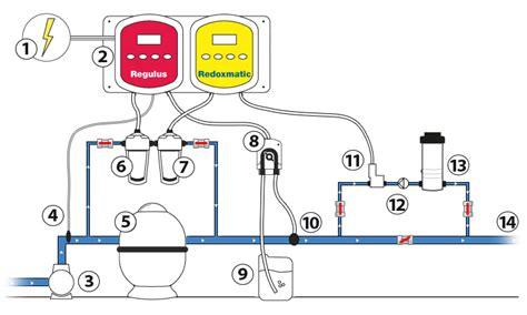 chambre d injection dosomat régulation automatique ph chlore brome