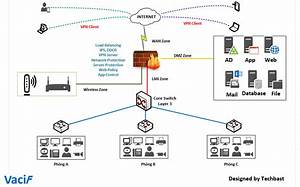 Visio Diagram Of Wireles Network