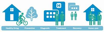 Philips Hospital Health Care Healthcare Connecting Continuum