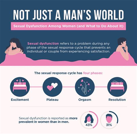 mans world sexual dysfunction  women