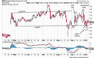 Domino's Pizza (DPZ) Could Rally on Earnings -- Use This ...