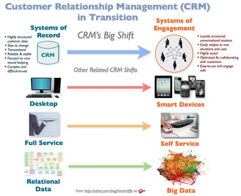 mobile customer relationship management crm investments r due to social media and smart