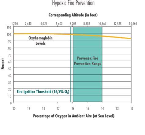 oxygen saturation normal range blood oxygen saturation levels chart